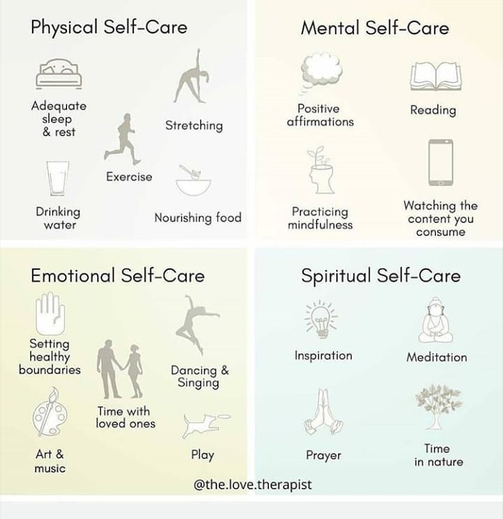 physical self care, mental self care, emotional self care, spiritual self care